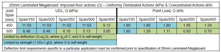 DekFloor load calculations